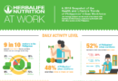 Herbalife's Nutrition At Work Survey Reveals Majority of Philippines' Workforce Lead Largely Sedentary Lifestyles, Putting them at Risk of Obesity