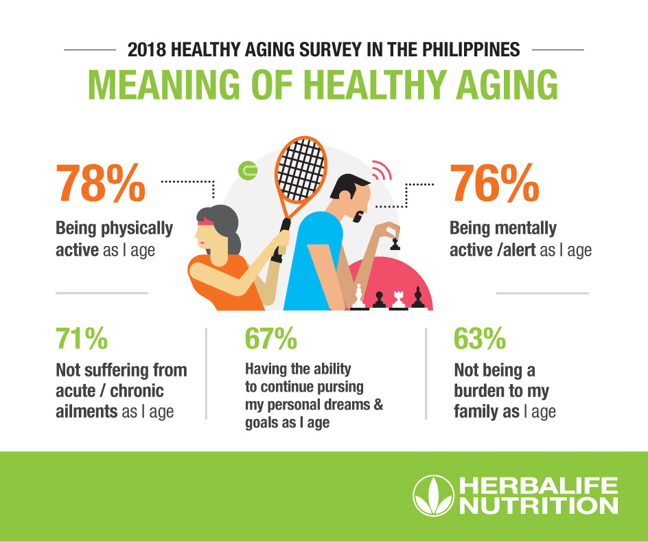 Herbalife Nutrition presents findings of Asia Pacific Healthy Aging Survey.